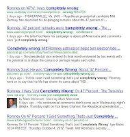 "Stories about Romney's admission of being ""completely wrong"" lead to Romney coming up in searches for ""completely wrong"""