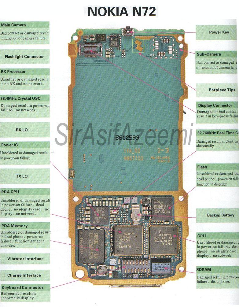 nokia all circuit diagram book free - nokia diagram layout n72 - nokia all circuit  diagram
