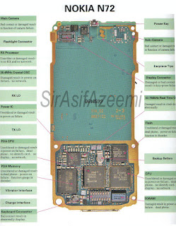 nokia diagram layout n72