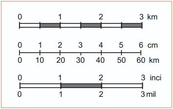 Contoh Skala Batang atau Skala Grafis