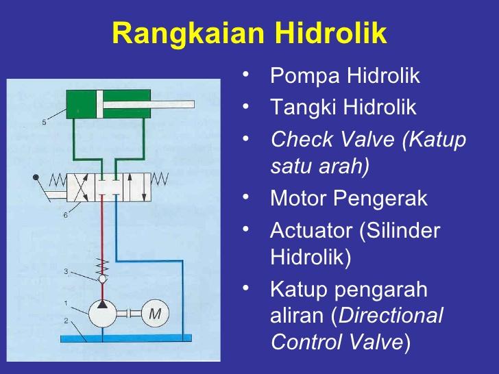 Menggambar rangkaian hidrolik situs pembelajaran siswa smk contoh tata letak dan diagram hidrolik ccuart Gallery
