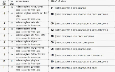 Technical Education Department Vacancy image