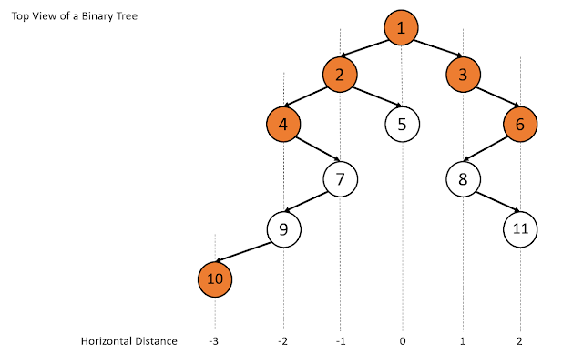 Top view of a binary tree