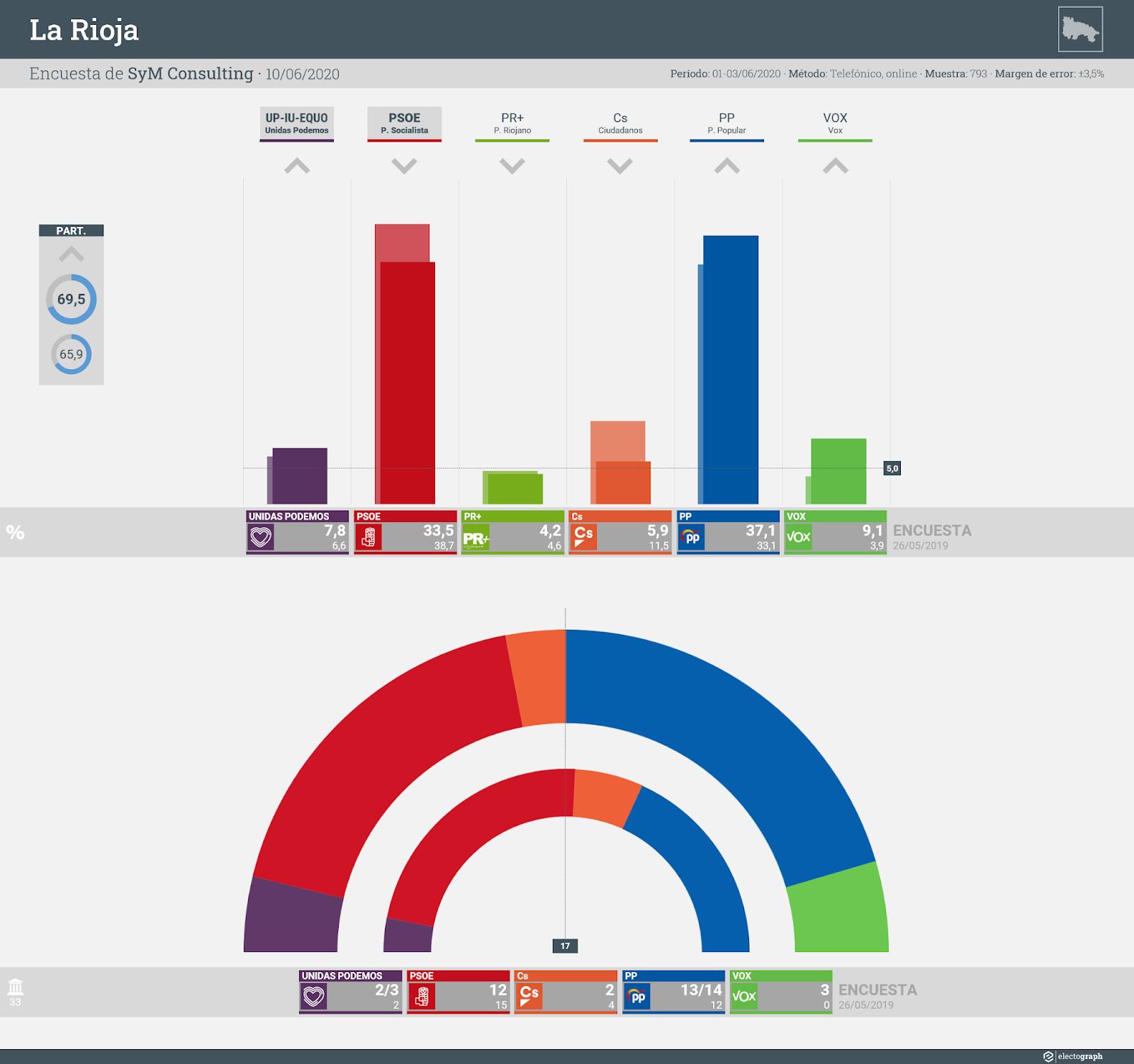 Gráfico de la encuesta para elecciones autonómicas en La Rioja realizada por SyM Consulting, 10 de junio de 2020