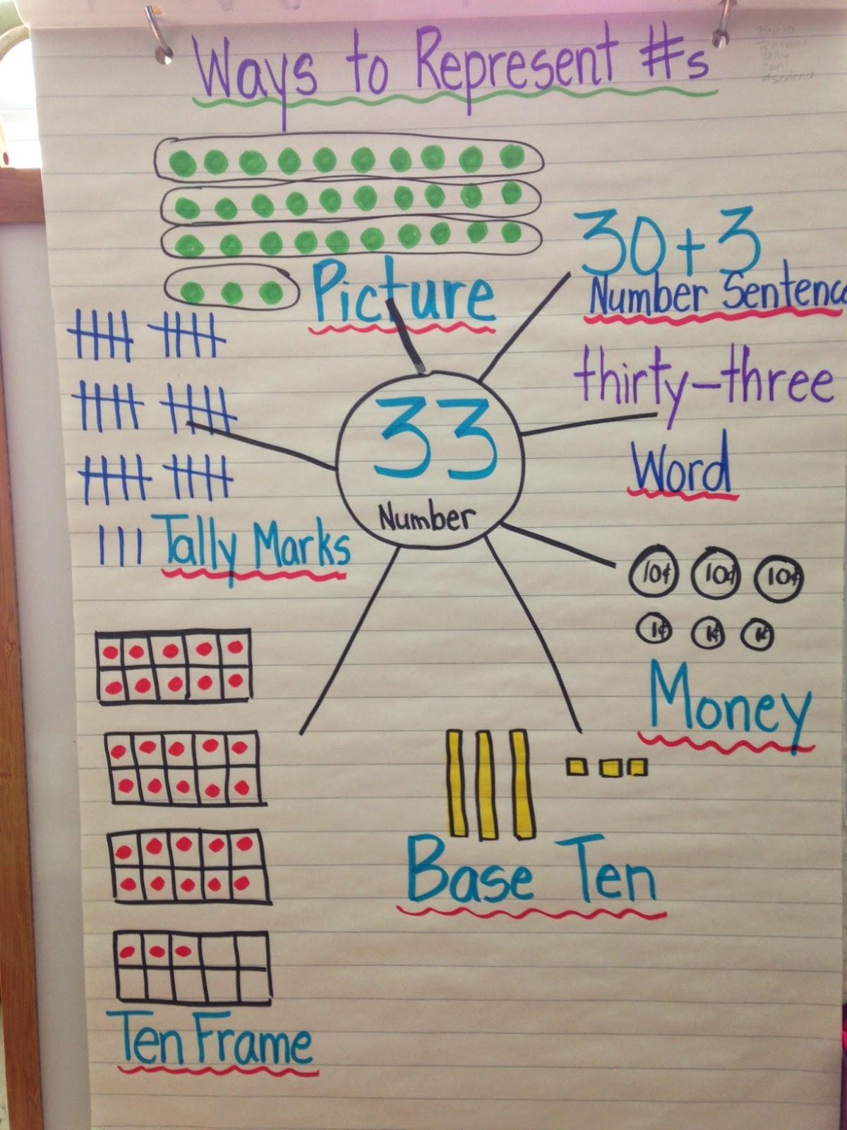 Mrs Addison S Mon Stars Representing Numbers And Schema