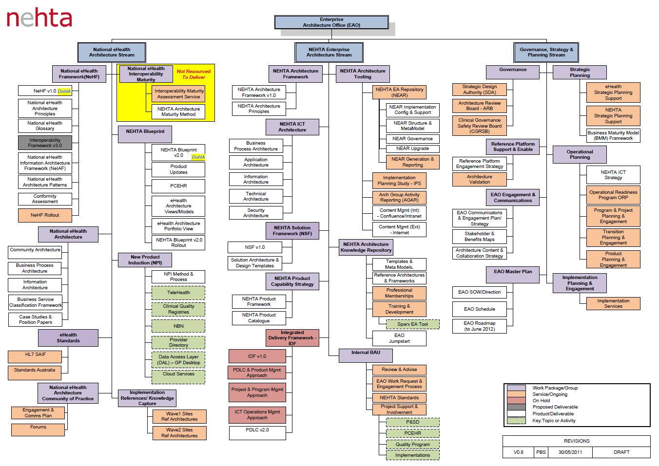 organisation structure of ubisoft