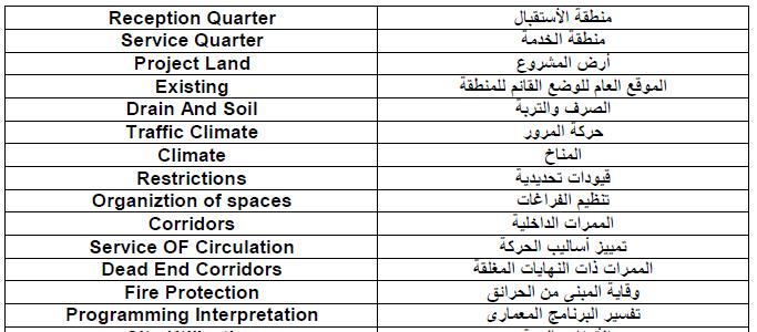 مصطلحات الرياضيات انجليزي عربي pdf