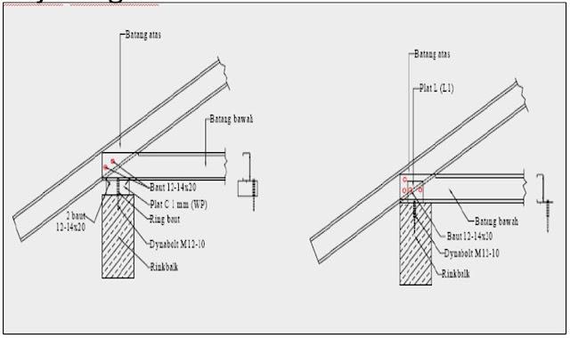 Spesifikasi Baja Ringan Untuk Atap Pasang Rangka Jayawan