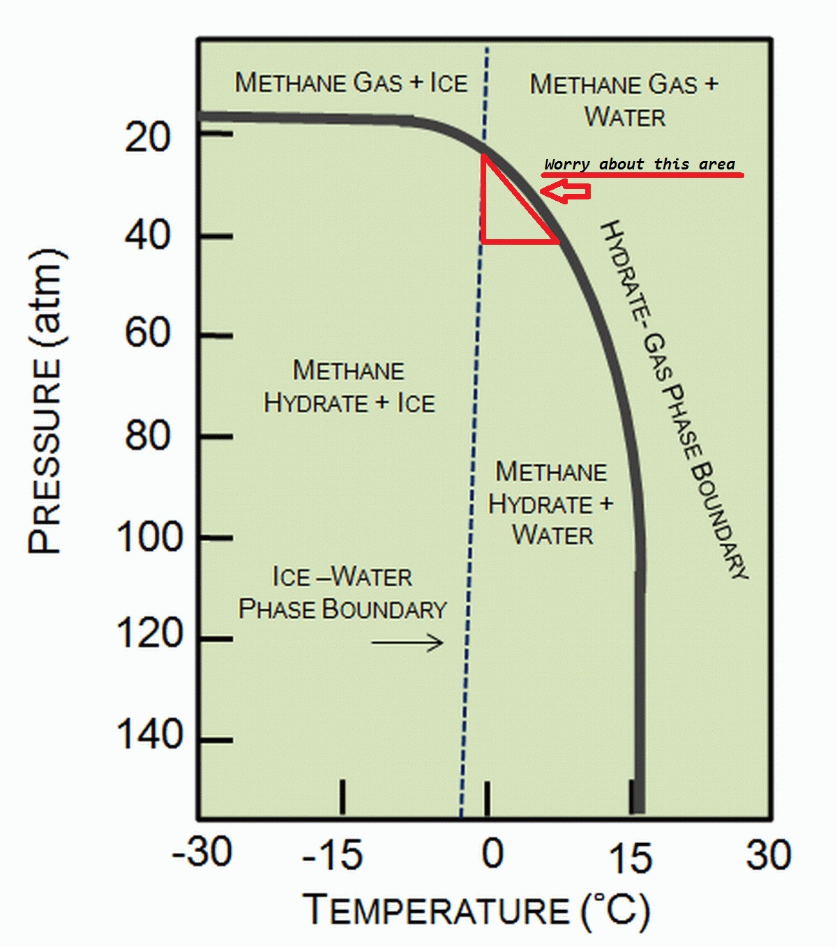 pvt phase diagram 2 gang way dimmer wiring 21st century social critic methane information and