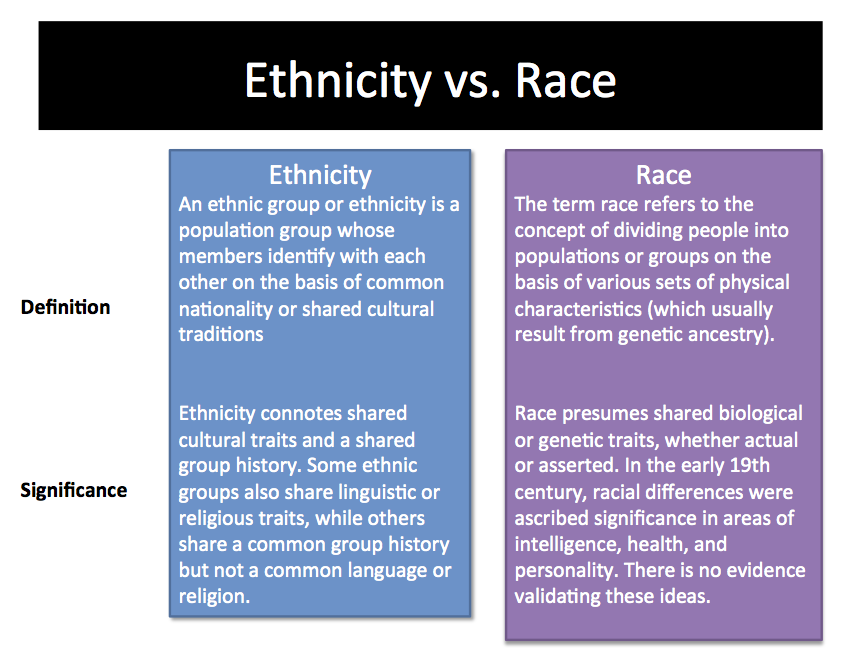 Compare and Contrast Essay on Race and Ethnicity
