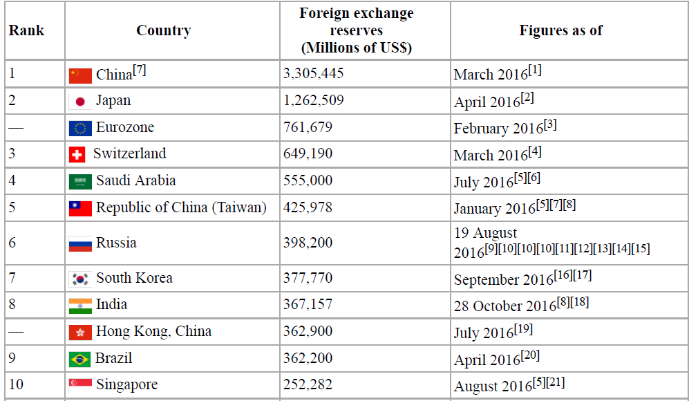 India forex reserves jan 2016