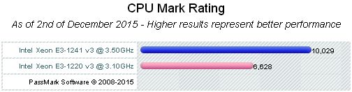 CPU Mark Rating