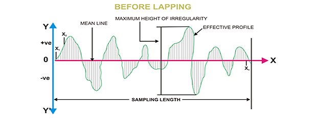 lapping-machine