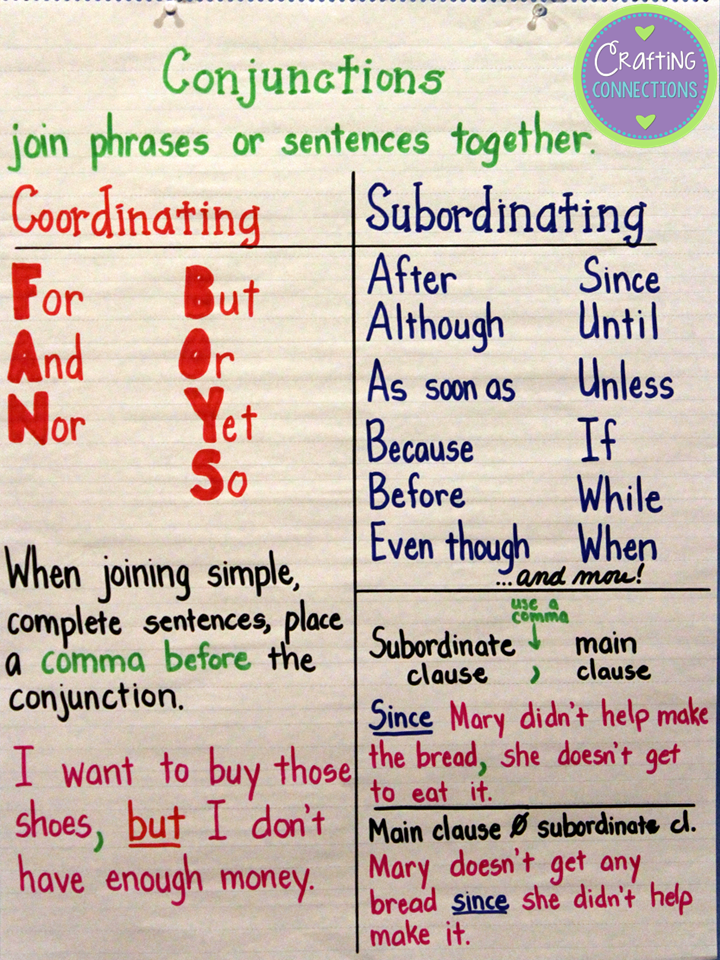 Conjunctions Anchor Chart- compare and contrast coordinating and subordinating conjunctions with this conjunctions anchor chart! Plus, a free interactive notebook entry is included!