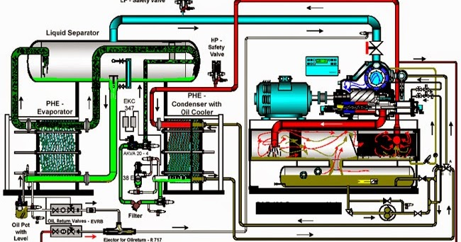 Glycol Chiller System Troubleshooting