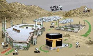 Pengertian Haji Syarat Dan Rukun