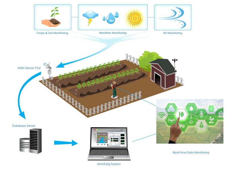 2019 IoT Architecture for Agriculture World Agriculture