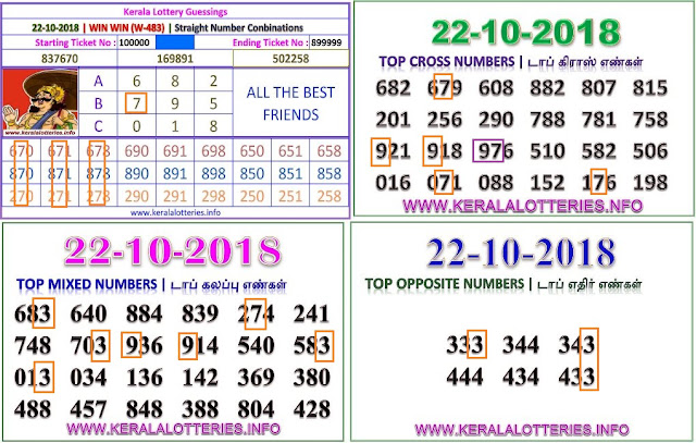 Win Win W-483 Kerala lottery abc guessing by keralalotteries.info
