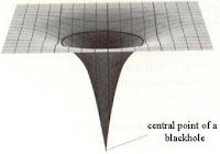 schwarzes Loch in Trichterform - Blütenform