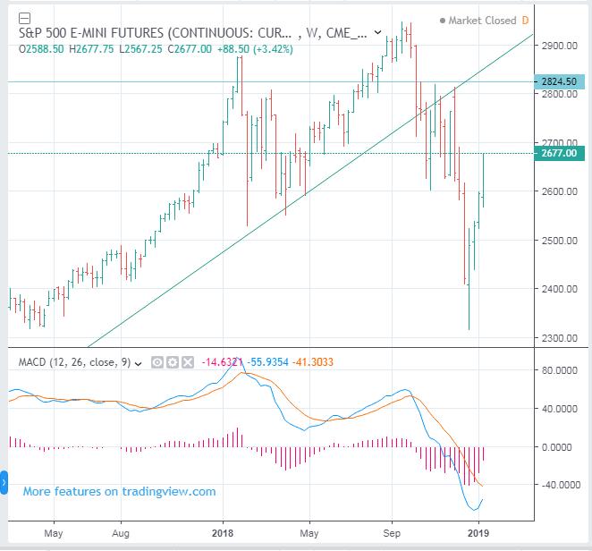 S&P 500 Index Futures to reach to around 2824