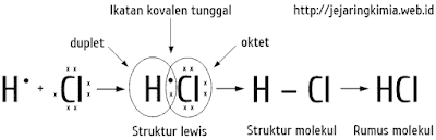 Ikatan kovalen pada HCl