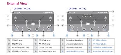 Thông số bộ điều khiển ATS Osung