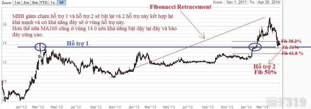 Fibonacci là gì? Sử dụng Fibonacci trong phân tích kỹ thuật