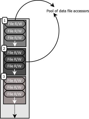 DataFileAccessorPool