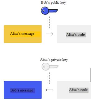 عند إنشاءك لمحفظة الكترونية يتك منحك مفتاحين، مفتاح عام 'public Key' و مفتاح سري 'Private Key'. المفتاح العام تعطيه للمرسل لكي يشفر لك الرسالة بحيث لا يمكن أن يقرأها أحد غيرك، و المفتاح السري تستعمله لتفك الشيفرة.