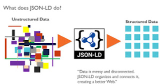 How can we generate schema code in JSON-LD for Local SEO?
