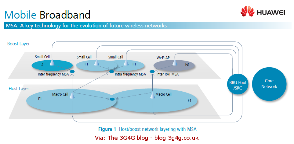 The 3G4G Blog: Multi-stream aggregation (MSA): Key technology for