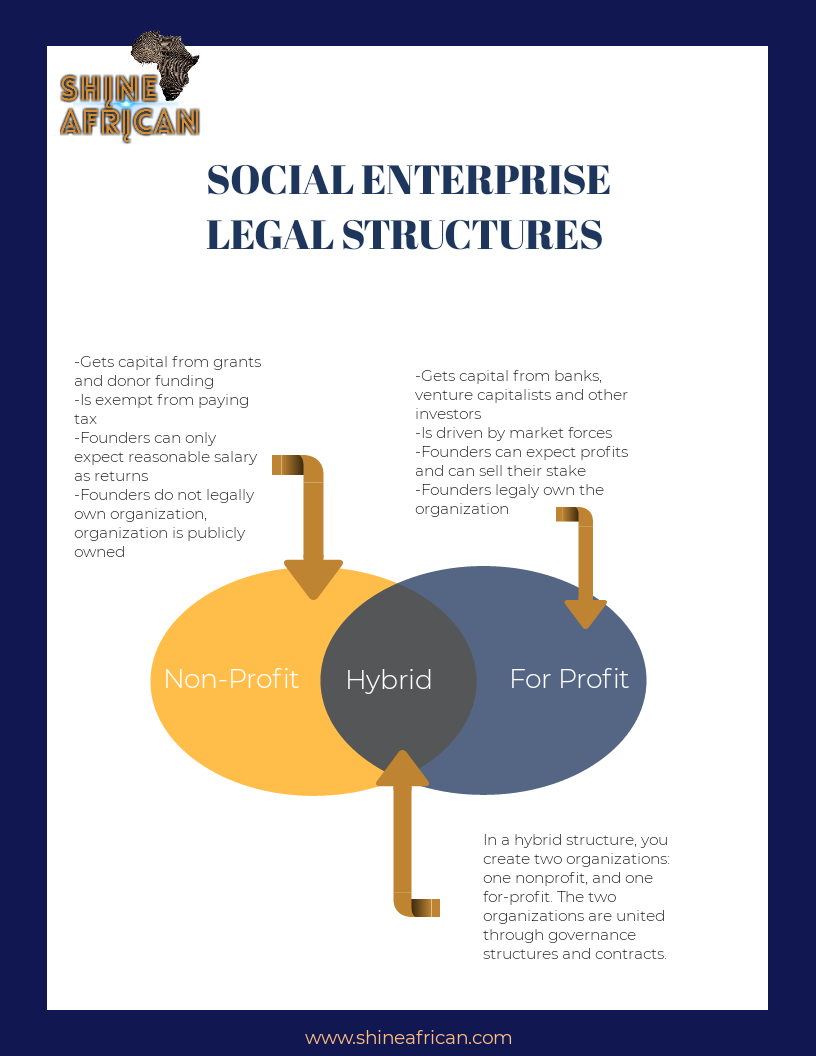 How to become a Social Entrepreneur: 7 Steps to turn your