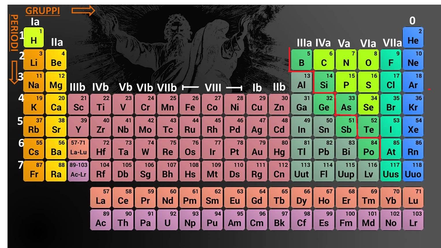 Impariamo la chimica il sistema periodico degli elementi - Tavola periodica degli elementi con configurazione elettronica ...