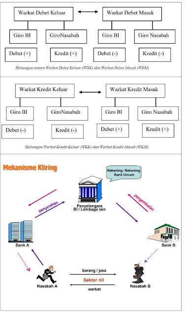 "Kliring: Pengertian, Tujuan Kliring, Manfaat & Kliring Menurut Para Ahli - Secara umum, Pengertian Kliring adalah transaksi lalu lintas pembayaran yang bertujuan untuk memudahkan dalam penyelesaian hutang-piutang setiap bank yang dapat menimbulkan tranksasi giral. Transaksi dilakukan oleh setiap bank peserta kliring terhadap suatu perantara Bank Indonesia sebagai suatu lembaga kliring. Dalam sejarah Kliring di Indonesia (BI) dibentuk pada 3 Maret 1967.  Secara etimologi, pengertian kliring berasal dari istilah kata ""Clear"" yang berarti ""Jelas dan Terang"".  Untuk kata Clear menjadi kata ""Clearing"" yang berasal dari kata kerja ""Toclear"" yang didefinisikan sebagai ""Membersihkan dan Menyelesaikan"". Istilah ""Clearing"" selanjutnya dibahasa Indonesia menjadi kata ""Kliring"" sebagai asal muasal kata Kliring di Indonesia. Dasar Hukum Penyelenggaraan Kliring  Terdapat dasar hukum utama yang mengatur penyelenggaraan dan pelaksanaan kliring. Adapun landasan hukum kliring itu adalah:  Peraturan bank Indonesia (PBI) No 1/3/PBI/1999. UU Bank Indonesia No.23 Tahun 1999. Surat Edaran Bank Indonesia. Pengertian Kliring Menurut Para Ahli: Apa itu?  Adapun pengertian Kliring yaitu:  1. Pengertian Kliring Menurut Bank Indonesia  Merujuk pada aturan di Indonesia, pada pasal 1 Peraturan Bank Indonesia Nomor 12/5/PBI/2010, bahwa pengertian Kliring adalah pertukaran Data Keuangan Elektronik (DKE) dan/atau warkat antar peserta kliring baik atas nama peserta maupun atas nama nasabah yang perhitungkan diselesaikan pada waktu tertentu.  2. Pengertian Kliring Menurut Kasmir (2014:132)  Menurut Kasmir (2014:132) bahwa pengertian Kliring adalah penyelesaian hutang piutang yang dilaukan antar bank dengan cara saling menyerahkan warkat-warkat yang dikliringkan di lembaga kliring.  3. Pengertian Kliring Menurut Veithzal  Menurut Veithzal (2013:352) bahwa pengertian Kliring adalah sarana perhitungan utang piutang yang dilakukan dalam bentuk surat-surat berharga dan surat dagang dalam bentuk surat-surat"