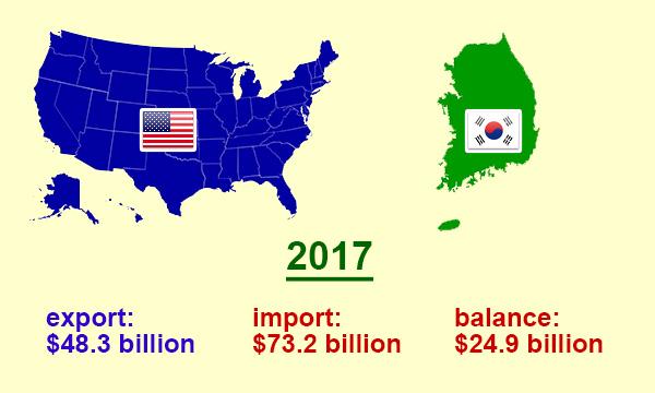 South Korea Import-