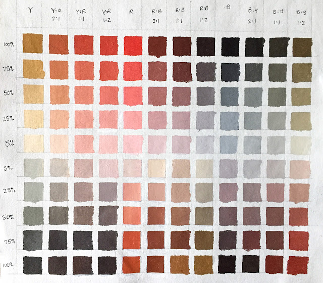 Zorn palette color chart in acrylic paint