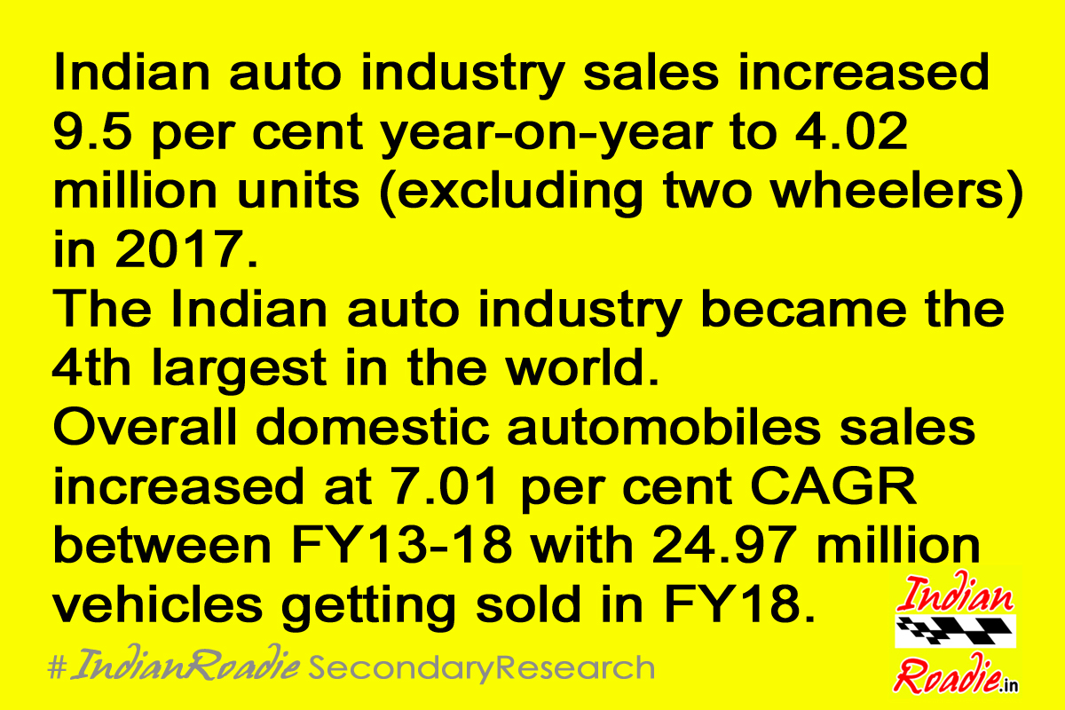 Indian Roadie: India is the 4th largest automotive market in