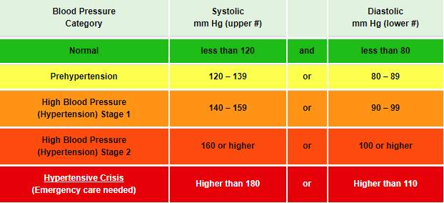Gambar Klasifikasi Tekanan Darah Hipertensi