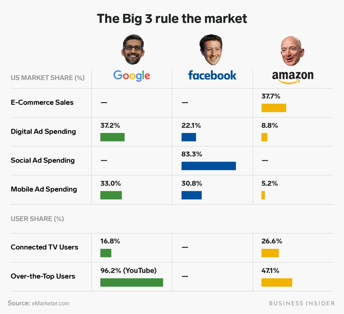 The Big 3 Rule The Digital World - infographic