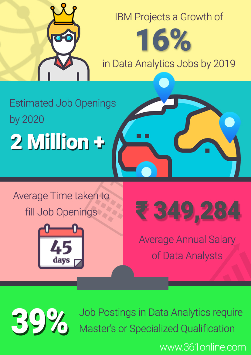 Data Science Industry in India