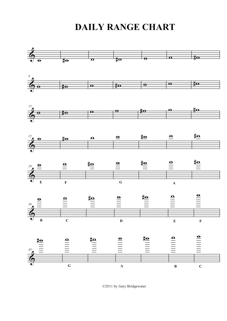 Trumpet: Trumpet: Daily Range Chart