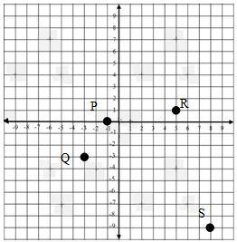 Soal Penilaian Harian Matematika Sistem Koordinat Kelas  Soal Penilaian Harian Matematika Sistem Koordinat Kelas 8 Kurikulum 2013 Dan Pembahasannya