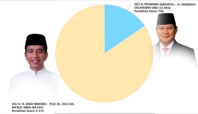 Real Count KPU 100% di Jerman :Jokowi Raih Suara 84.54% , Sementara Prabowo 15.46%