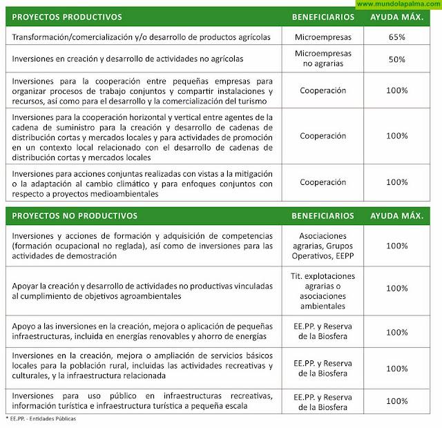 La Palma dispondrá de más de un millón de euros para proyectos de desarrollo rural
