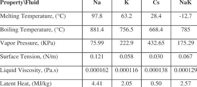 Sodium-Potassium-Cesium-and-NaK-Fluid-Properties-at-850-C.png