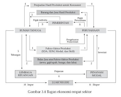 Circular Flow Diagram Empat Sektor
