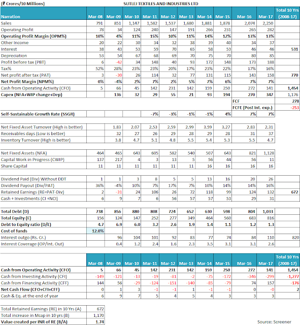 Fundamental analysis of Sutlej Textiles and Industries Equity Research Report, Ratio analysis, Annual report analysis, Management Analysis, profitability analysis, FCF, SSGR, Multibagger