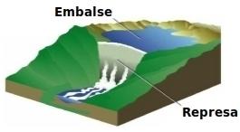Diferencia entre Represa y Embalse