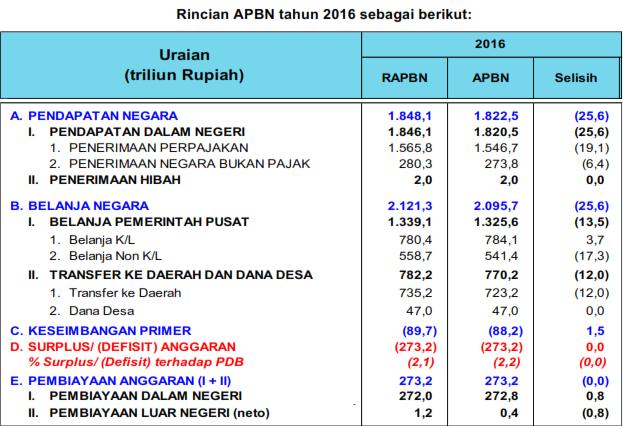 Penerimaan perpajakan, APBN 2016, Pendapatan negara