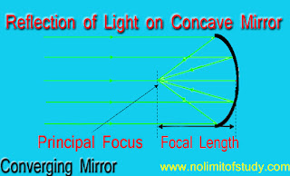 Concave Mirror in Hindi